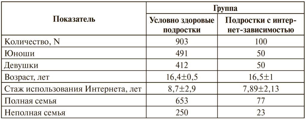 Таблица 1. Социодемографические данные подростков, включенных в этап скрининга