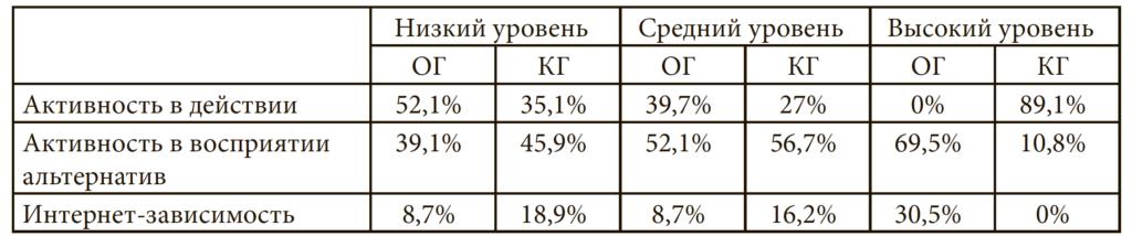 Таблица 1. Процентное соотношение показателей по результатам опросника «Особенности Интернет-коммуникации» А. Е. Жичкиной