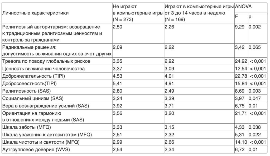Таблица 1. Отношение к глобальным рискам и личностные характеристики у студентов с разным опытом игры в компьютерные игры