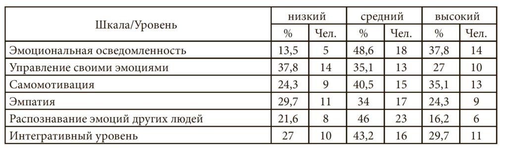 Таблица 2. Общие данные по результатам теста Н.Холла в контрольной группе