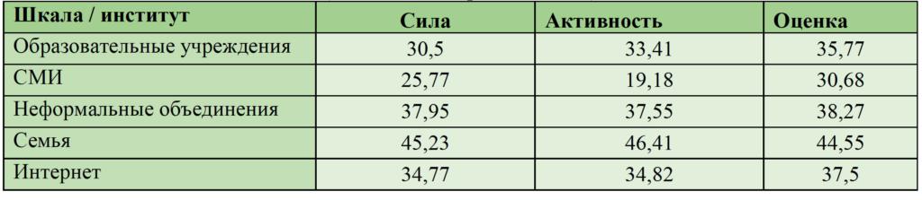 Таблица 2. Восприятие институтов социализации личностью (результаты дескриптивной статистики)