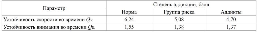Таблица 2. Зависимость устойчивости скорости и устойчивости внимания от степени кибераддикции