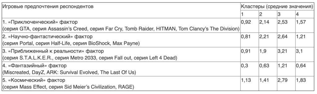 Таблица 2. Типы игровых предпочтений (результаты кластерного анализа)