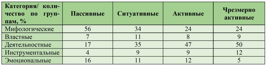 Таблица 3. Распределение ассоциаций по группам респондентов с разной интернет-активностью