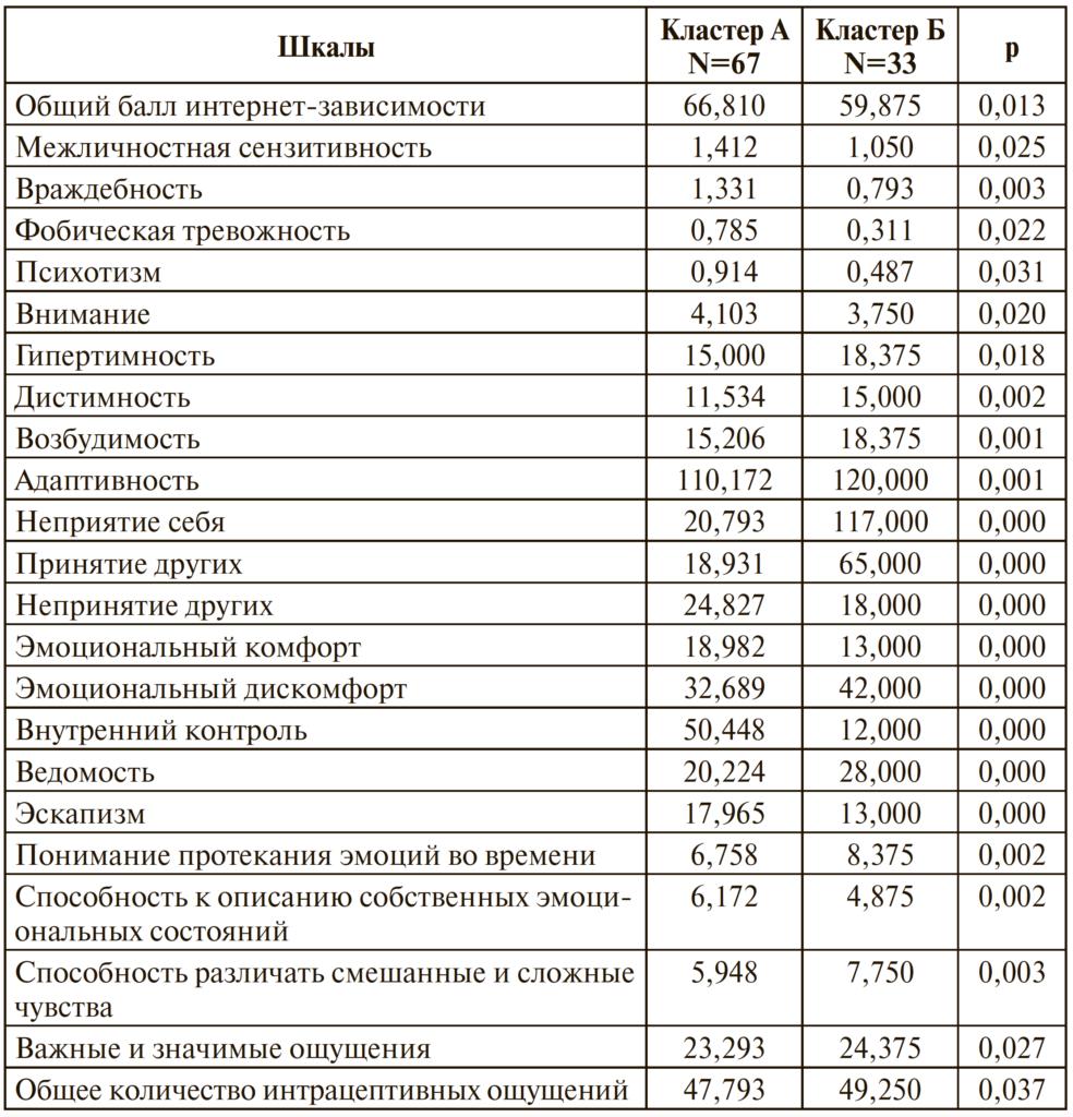 Таблица 3. Кластерный анализ результатов исследования психологических особенностей подростков с интернет-зависимостью