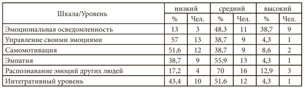 Таблица 3. Общие данные по результатам теста Н.Холла в основной группе