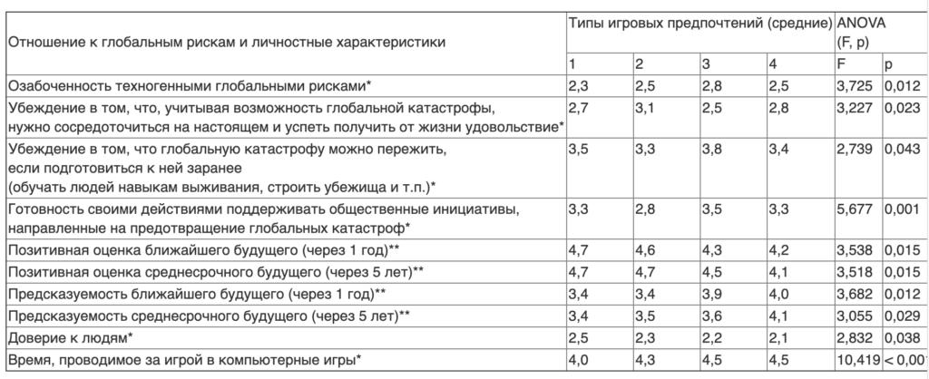 Таблица 3. Отношение к глобальным рискам в зависимости от предпочитаемых постапокалиптических компьютерных игр