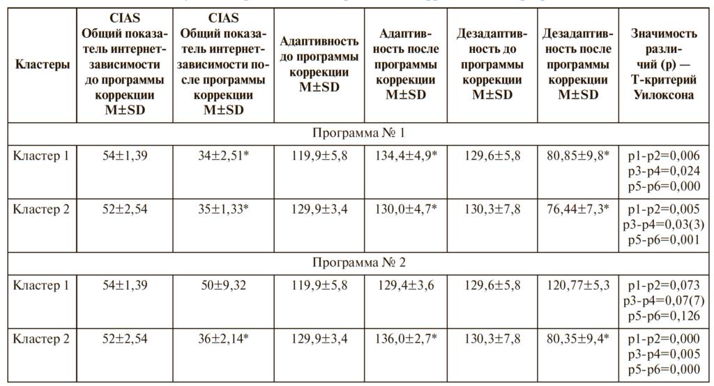 Таблица 4. Анализ различий показателей интернет-зависимости и социальной адаптации