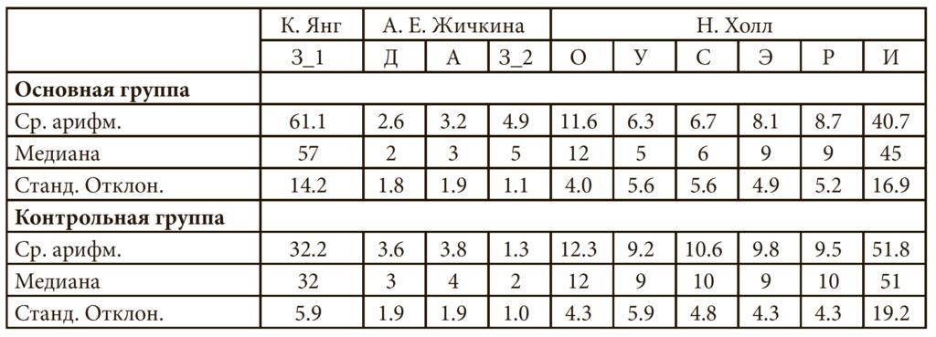 Таблица 4. Сводные статистические результаты по всем методикам