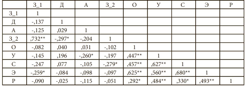 Таблица 5. Корреляционная матрица