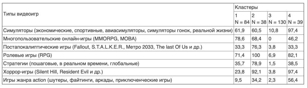 Таблица 5. Типы игровых предпочтений (результаты иерархического кластерного анализа, приводятся % ответов)