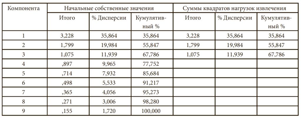 Таблица 6. Полная объясненная дисперсия