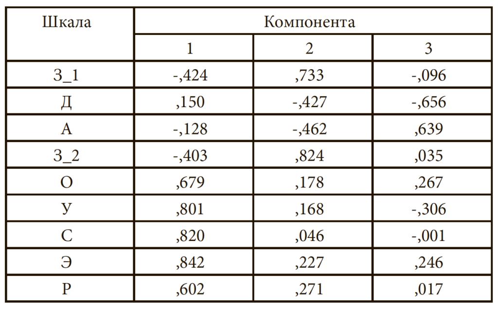 Таблица 7. Матрица компонентa