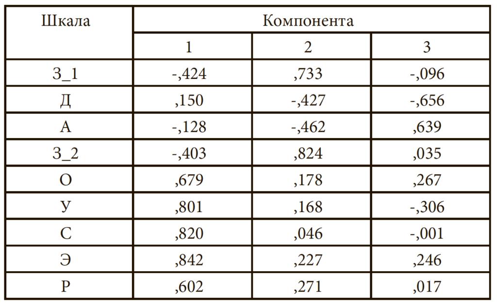 Таблица 8. Матрица повернутых компонент