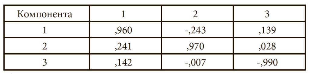 Таблица 9. Матрица преобразования компонент
