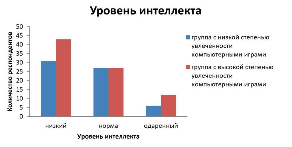 Рисунок 1. Уровень интеллекта младших подростков с разным уровнем игровой компьютерной зависимости