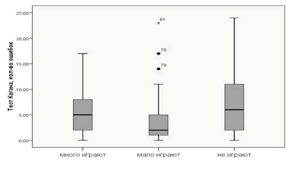 Рисунок 1. Медианы, квартили и дисперсия количества ошибок в тесте Дж. Кагана у испытуемых с различным уровнем компьютерной игровой активности
