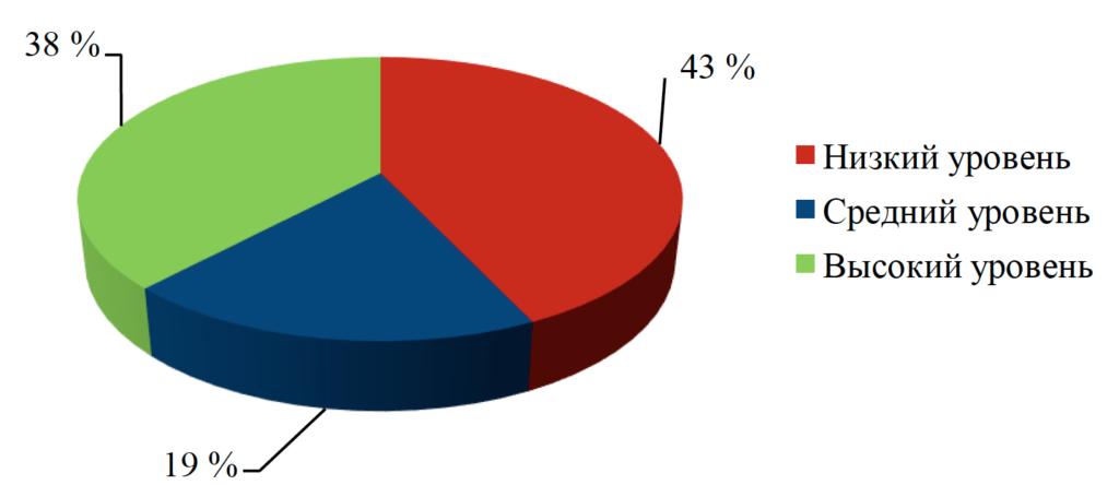Рисунок 1. Процентное соотношение уровня эмоционального интеллекта у подростков