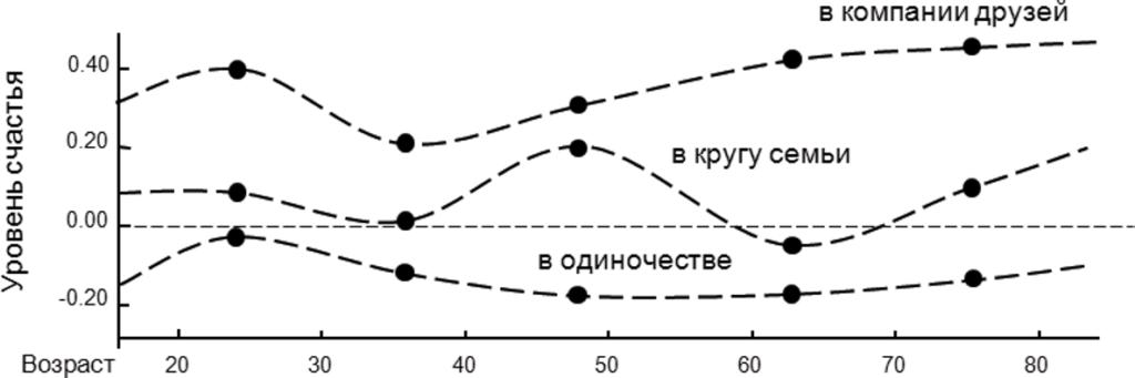Рисунок 1. Зависимость субъективного благополучия от окружения и возраста