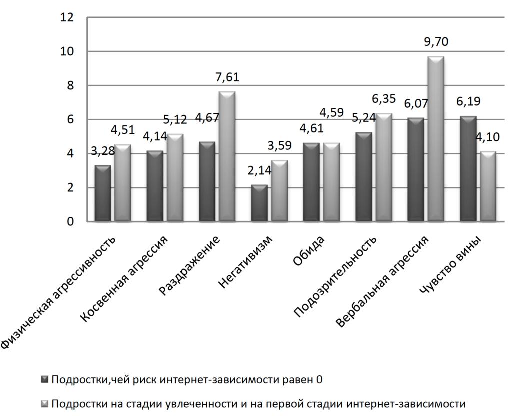 Рис. 1. Показатели уровня агрессивности в баллах по опроснику А. Басса - А. Дарки