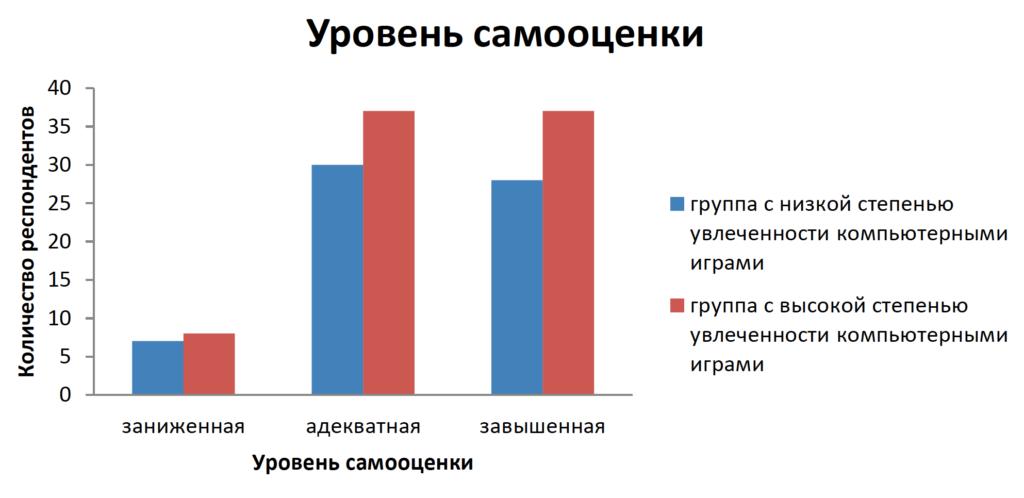 Рисунок 2. Уровень самооценки младших подростков с разным уровнем игровой компьютерной зависимости