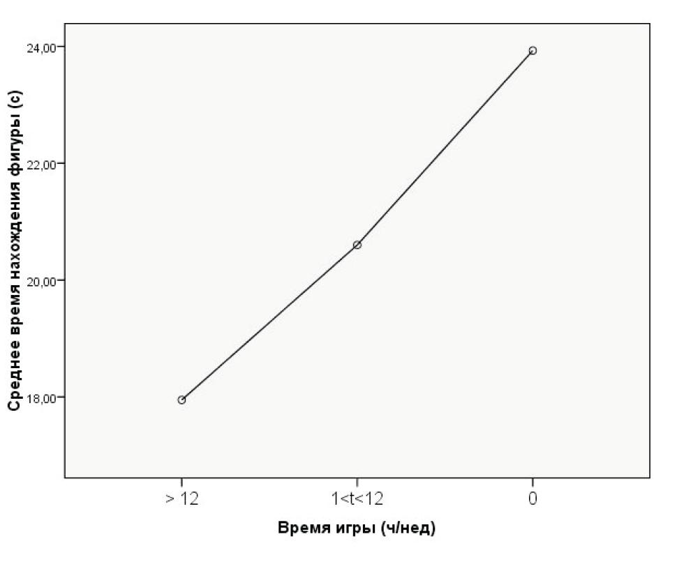 Рисунок 2. Среднее время решения теста Г. Уиткина испытуемыми с разной компьютерной игровой активностью