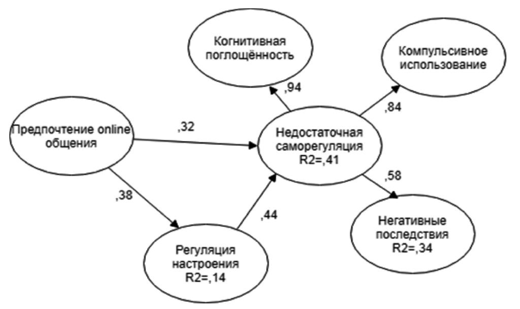 Рис. 2. Стандартизованные оценки структурной модели
