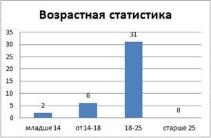 Рис. 2. Возрастная статистика