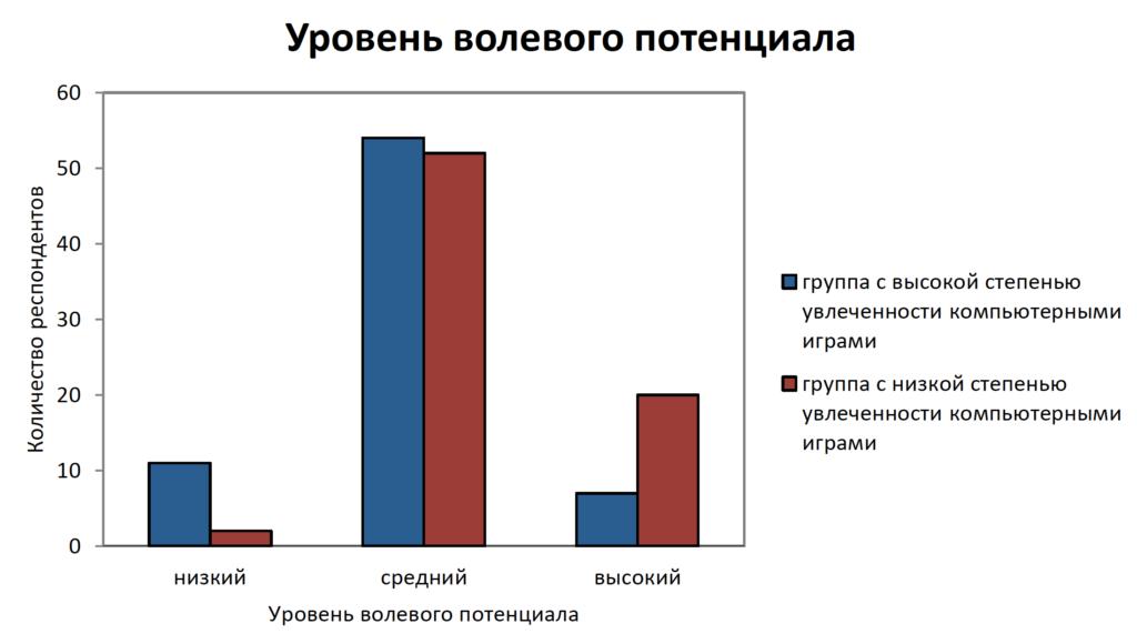 Рисунок 3. Сравнительный анализ подростков двух групп по уровню полевого потенциала