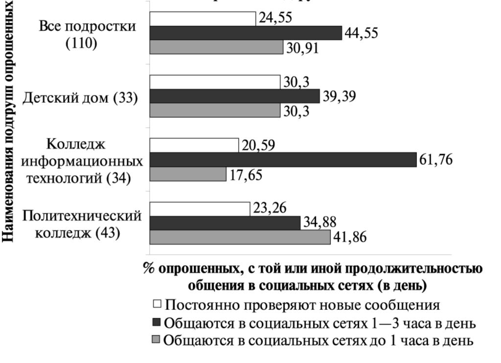 Рис.3. Интенсивность общение в день в социальных сетях в разных подгруппах