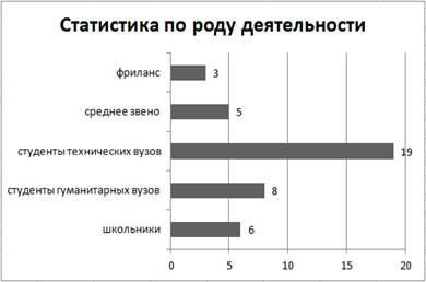 Рис. 3. Статистика по роду деятельности