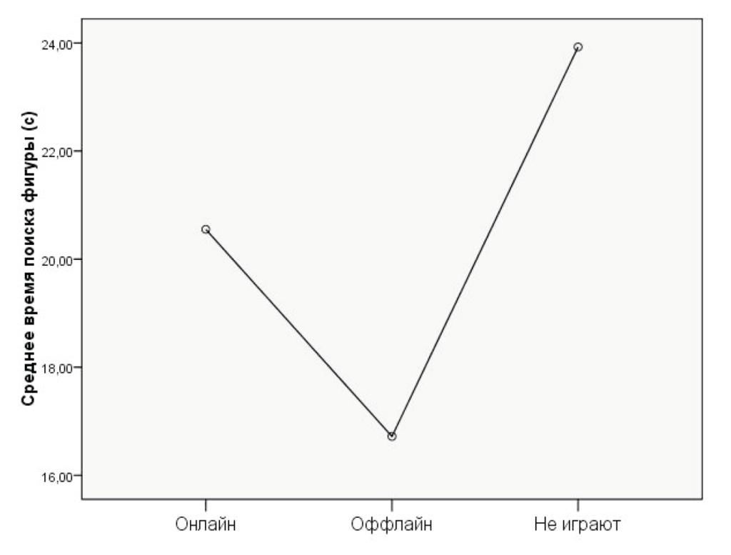 Рисунок 4. Среднее время решения теста Г. Уиткина испытуемыми, предпочитающими разные типы компьютерных игр