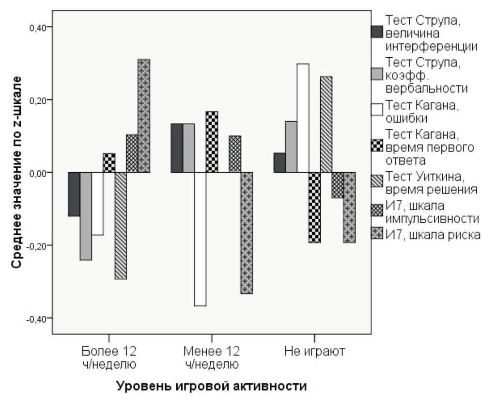 Рисунок 6. Результаты испытуемых с разным уровнем компьютерной игровой активности