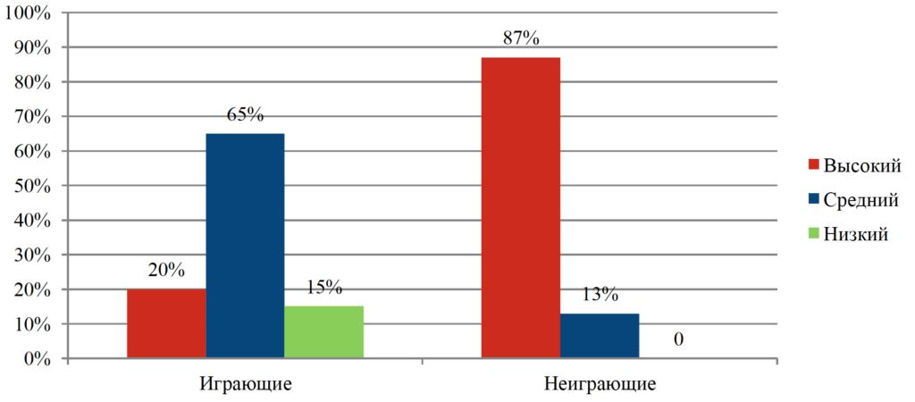 Рисунок 6. Процентное соотношение уровня распознавания эмоций других людей у подростков