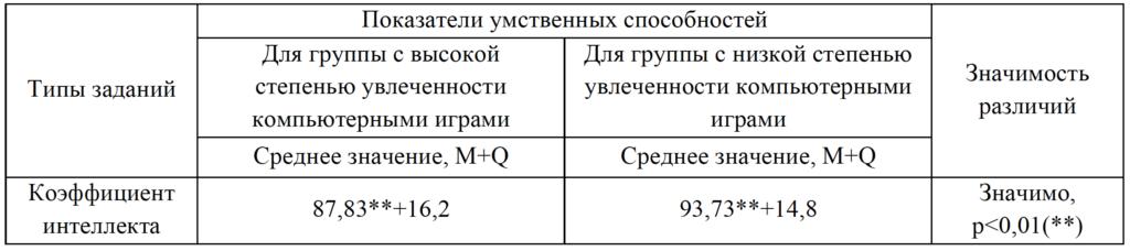 Таблица 1. Статистическая оценка различий средних значений уровня интеллекта