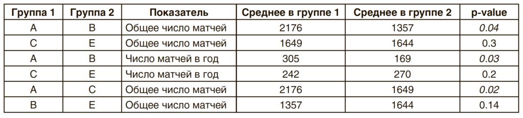 Таблица 1. Сравнение показателей увлеченностью игровым процессом в группах с наличием/отсутствием ролевого конфликта у испытуемых из полных и неполных семей с использованием непараметрического U-критерия Манна—Уитни