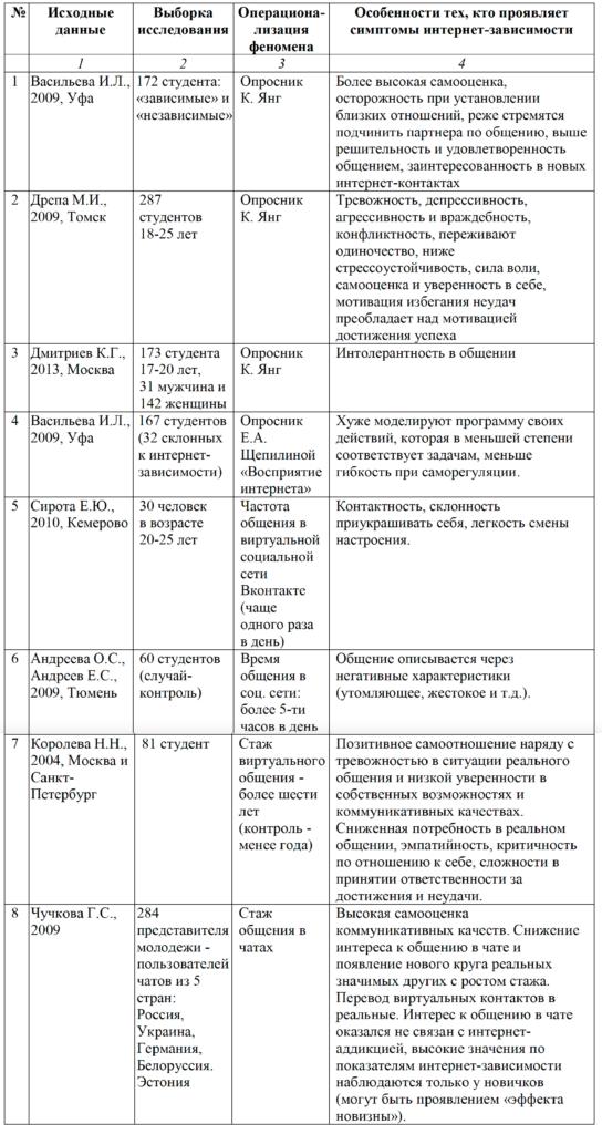 Таблица 1 – Обзор исследований особенностей проблемного (зависимого) интернет- поведения российской молодежи