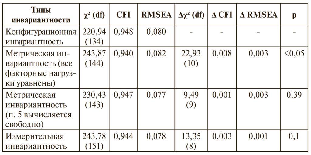 Таблица 1. Индексы соответствия половой инвариантности модели