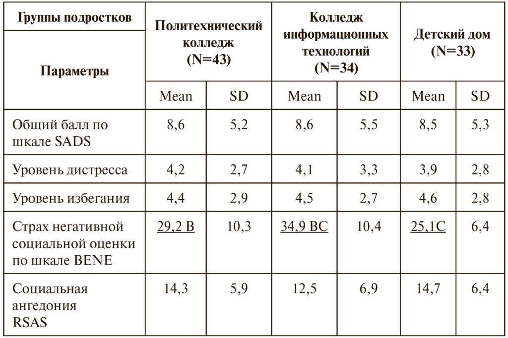Таблица 1. Результаты сравнения подростков из разных социальных групп