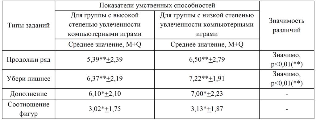 Таблица 2. Статистическая оценка различий средних значений показателей субтестов
