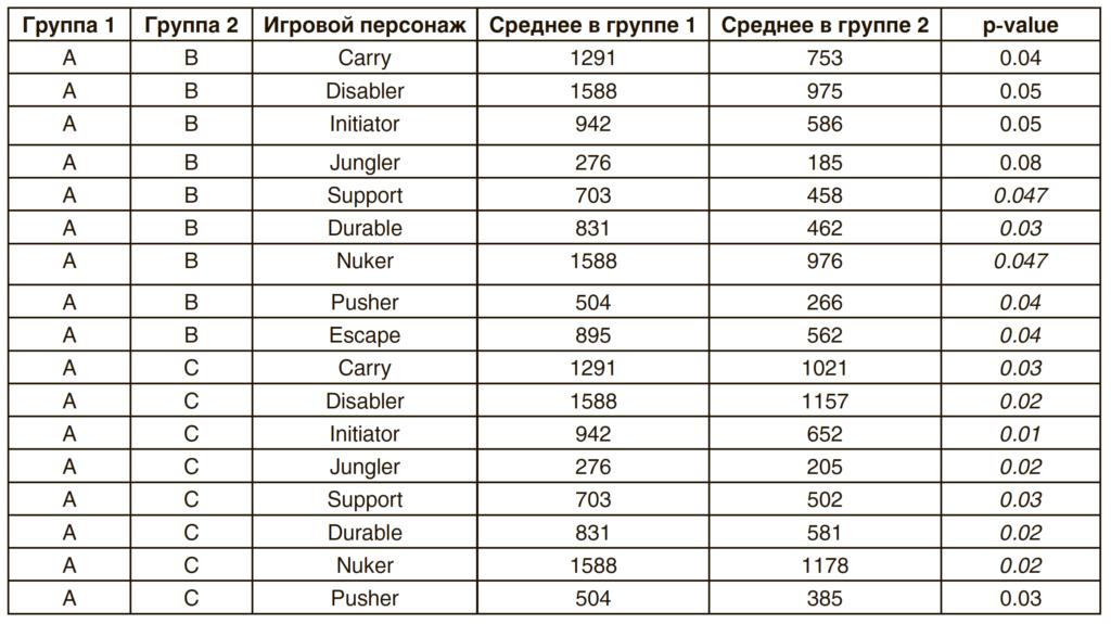 Таблица 2. Сравнение показателей использования игрового персонажа в группах с наличием/отсутствием ролевого конфликта у испытуемых из полных и неполных семей с использованием непараметрического U-критерия Манна—Уитни