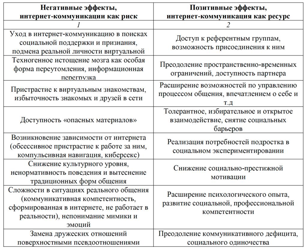 Таблица 2. Эффекты интернет-коммуникации, отмечаемые в российских исследованиях