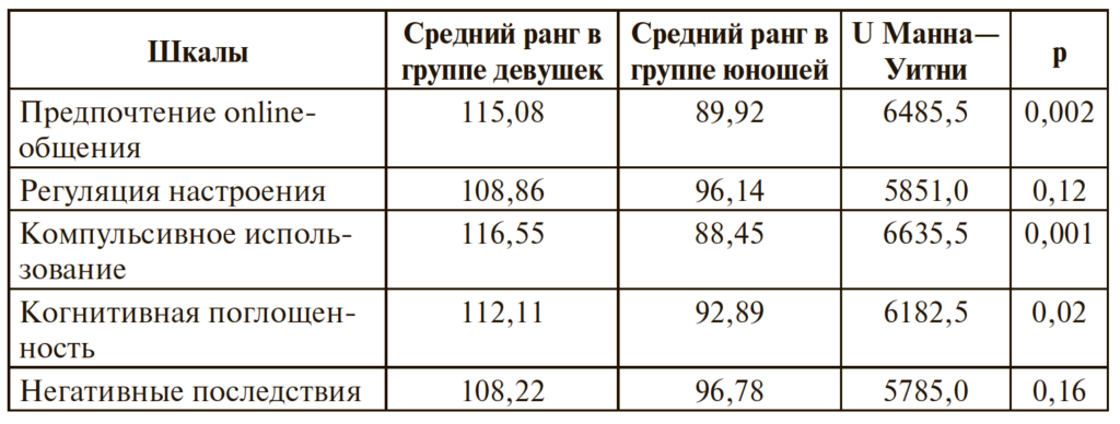 Таблица 2. Различия между юношами и девушками