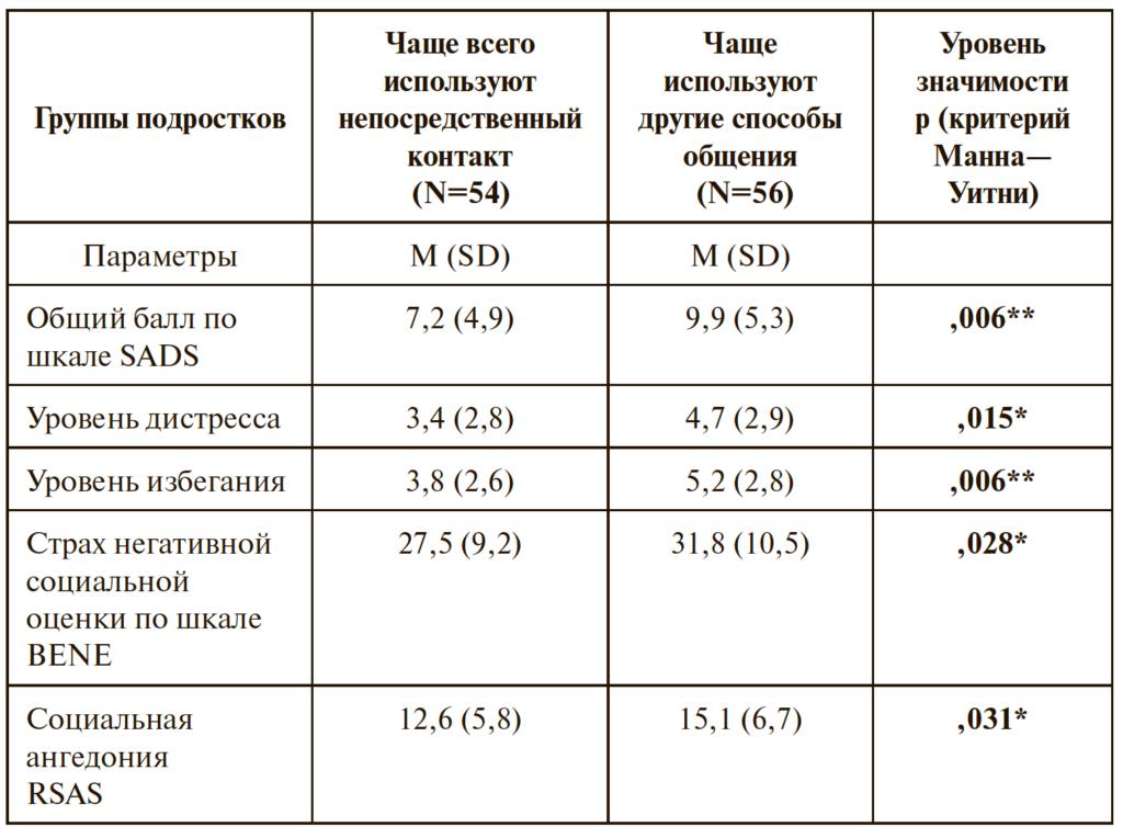 Таблица 2. Результаты сравнения групп подростков, чаще использующих непосредственный контакт или предпочитающие другие способы общения
