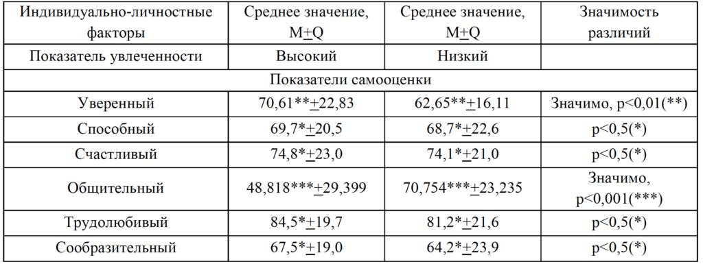 Таблица 3. Уровень самооценки