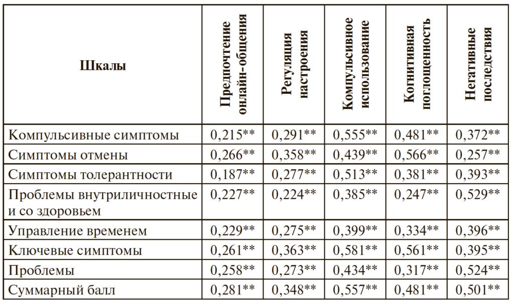 Таблица 3. Корреляционные связи показателей проблемного использования интернета — шкал GPIUS3 и CIAS — по критерию Спирмена (N=1100)