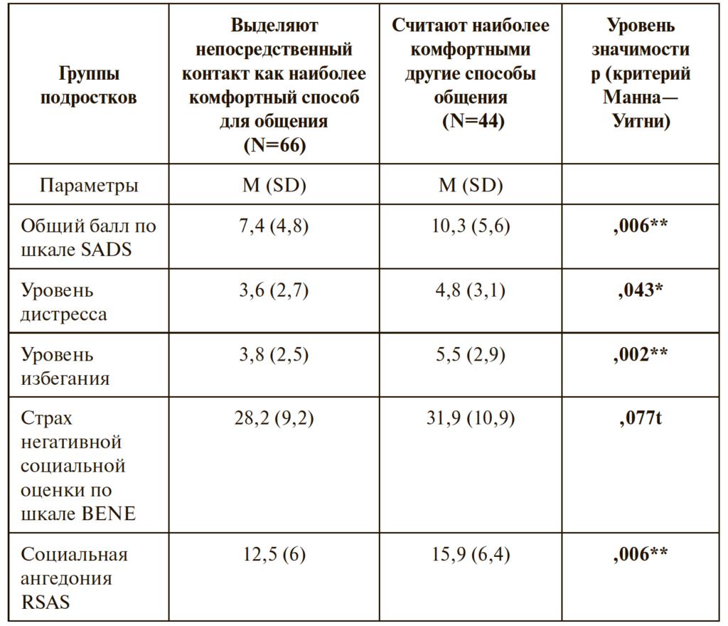 Таблица 3. Результаты сравнения групп подростков, выделяющих непосредственный контакт как наиболее комфортный способ для общения