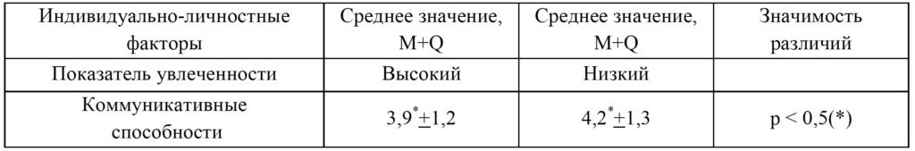 Таблица 4. Показатели коммуникативных способностей