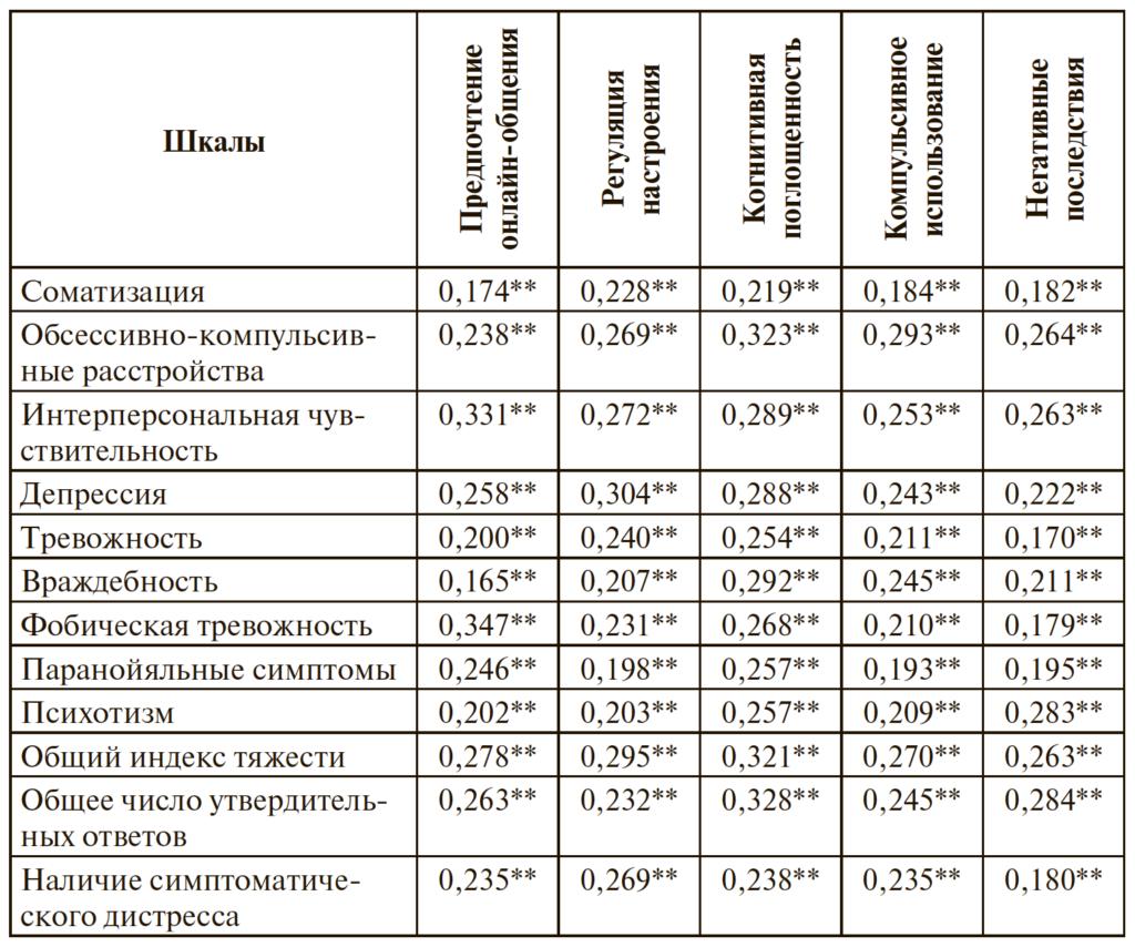 Таблица 4. Корреляционные связи шкал опросников GPIUS3 и SCL-90 по критерию Спирмена (N=707)
