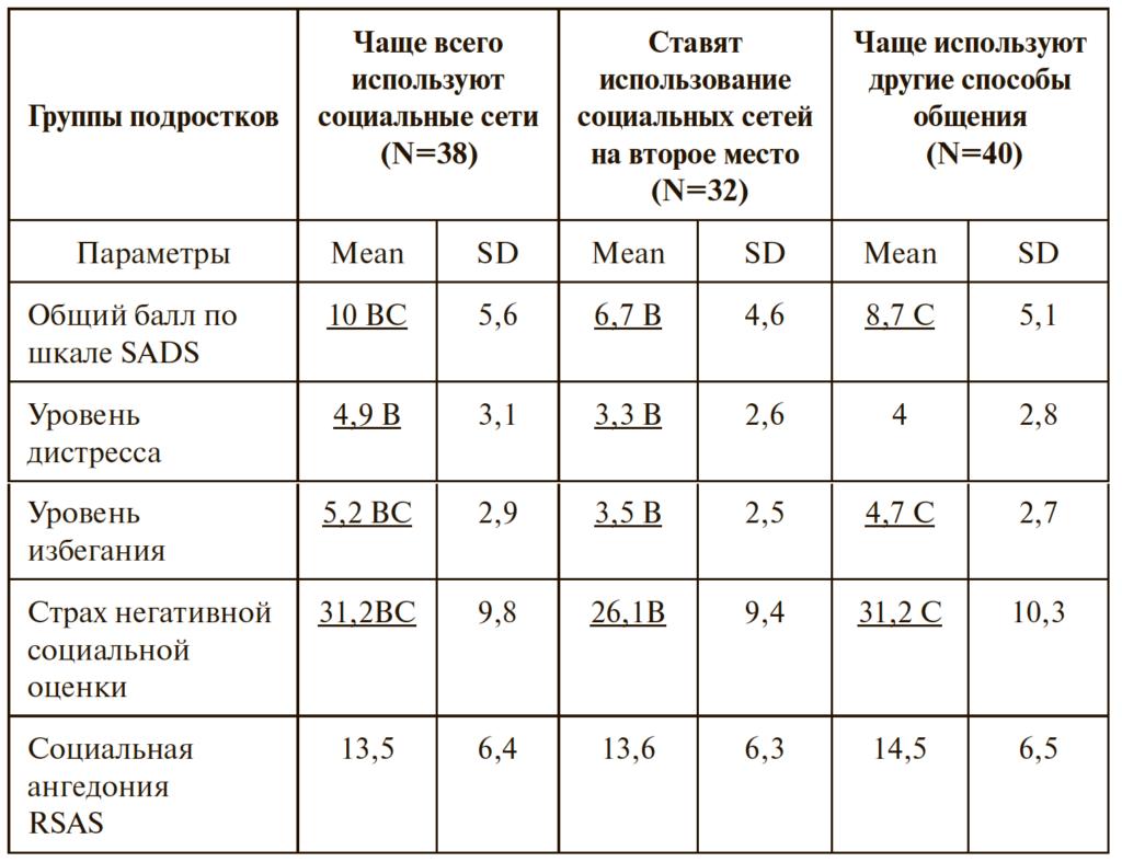Таблица 4. Результаты сравнения групп подростков, чаще использующих социальные сети или предпочитающих другие способы общения